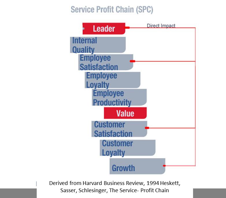 ServiceProfitChain-adaptedmodel